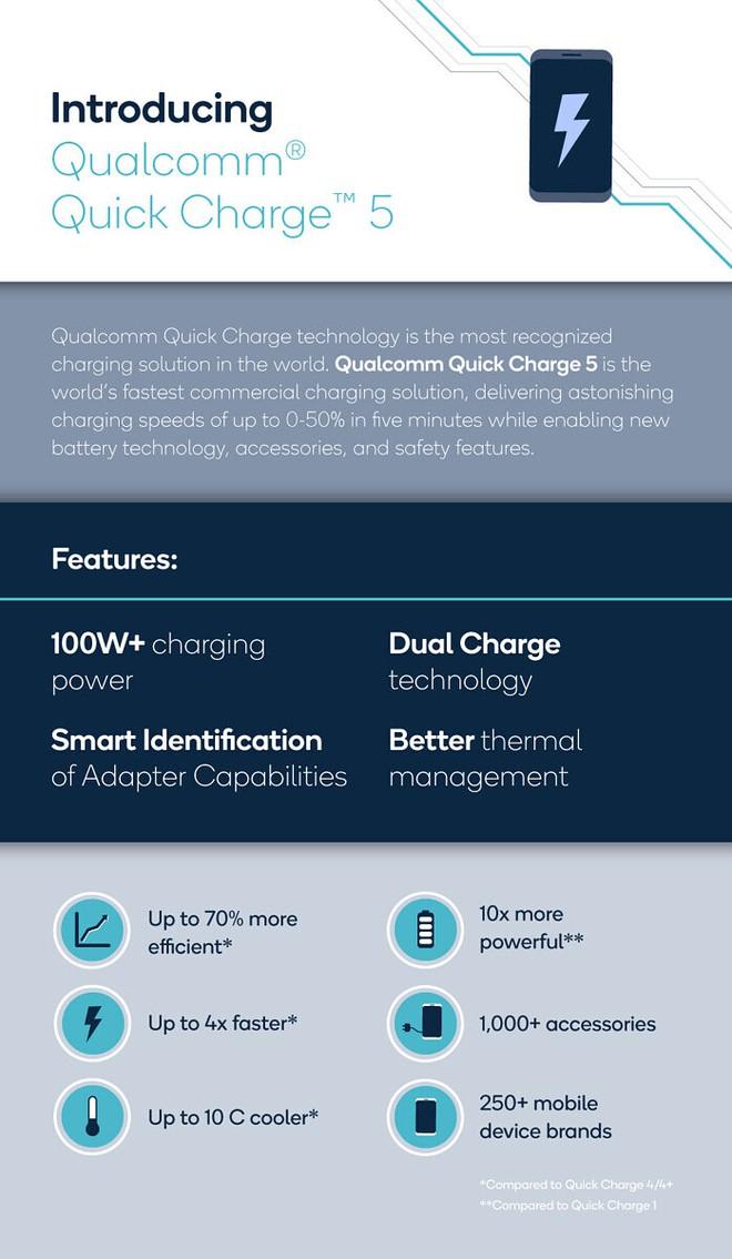 Qualcomm ra mắt Quick Charge 5: Công suất hơn 100W, từ 0 lên 50% trong 5 phút, sạc đầy pin chỉ trong 15 phút - Ảnh 2.