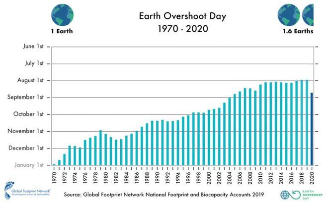 Có bao nhiêu người đã từng sống trên Trái Đất, và bao nhiêu người nữa sẽ được sinh ra trong tương lai? - Ảnh 6.