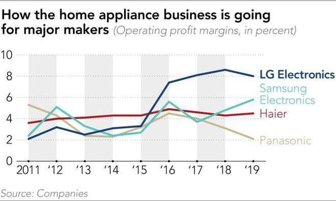 Điều hòa không khí LG đang ghi dấu ấn rõ nét trên thị trường như thế nào - Ảnh 1.