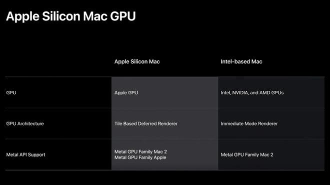 """Chip """"nhà trồng"""" của Apple có thể là dấu chấm hết cho GPU AMD trên máy Mac - Ảnh 1."""