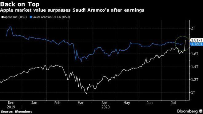 Apple vượt mặt Saudi Aramco, trở thành công ty giá trị nhất thế giới - Ảnh 1.