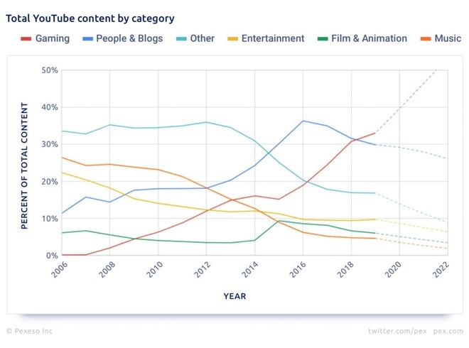 Gần 90% tổng số video đăng tải lên YouTube sẽ không bao giờ đạt 1.000 lượt xem - Ảnh 4.