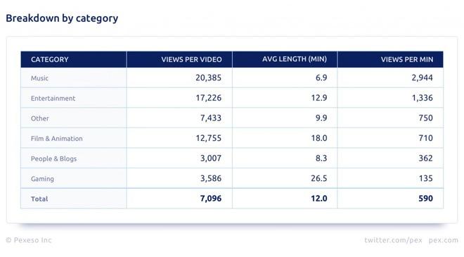 Gần 90% tổng số video đăng tải lên YouTube sẽ không bao giờ đạt 1.000 lượt xem - Ảnh 3.