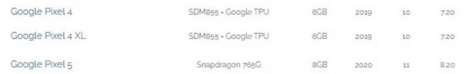 Xuất hiện điểm benchmark của Pixel 5, xác nhận dùng chip Snapdragon 765G và RAM 8GB - Ảnh 2.