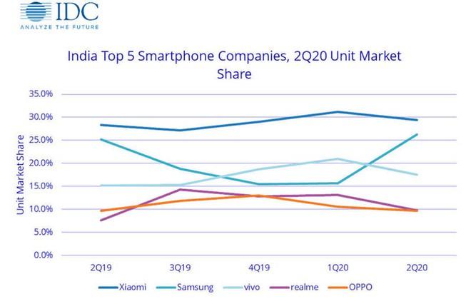 Q2/2020: Samsung bất ngờ vượt mặt Xiaomi và Vivo trên thị trường di động Ấn Độ - Ảnh 2.