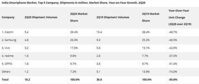 Q2/2020: Samsung bất ngờ vượt mặt Xiaomi và Vivo trên thị trường di động Ấn Độ - Ảnh 3.