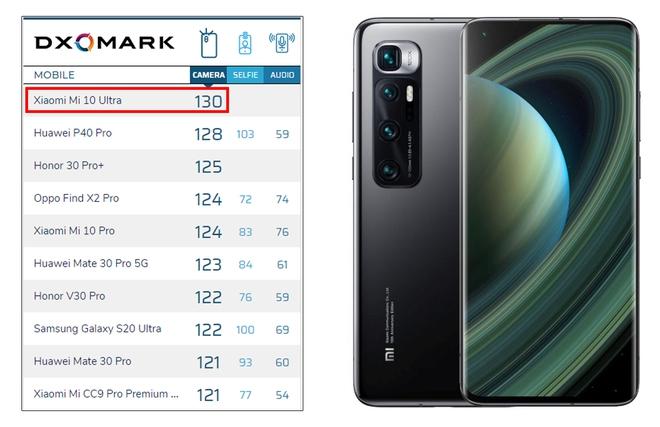 DxOMark: Xiaomi Mi 10 Ultra là smartphone chụp ảnh đẹp nhất thế giới, vượt qua Huawei P40 Pro , Galaxy Note 20 Ultra - Ảnh 2.