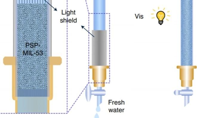 Cơn khát nước sạch của nhân loại sẽ được giải quyết nhờ công nghệ vật liệu mới này - Ảnh 2.