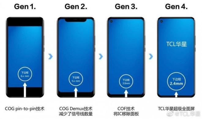 Xiaomi Mi 10 Ultra sử dụng màn hình OLED do TCL sản xuất - Ảnh 3.
