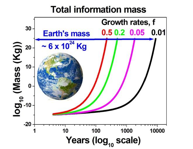 Nhà vật lý nêu lên khả năng lượng dữ liệu ta tạo ra sẽ biến Trái Đất thành quả cầu số, khi số bit dữ liệu nhiều hơn cả nguyên tử - Ảnh 2.