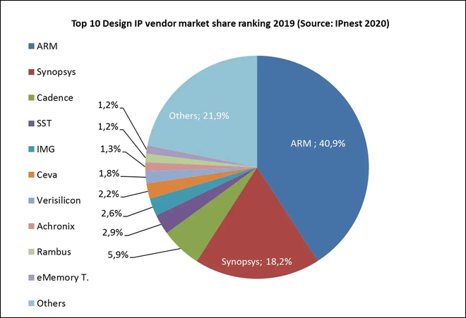 Tại sao chỉ cần một vài công ty Mỹ đủ khiến cả ngành chip toàn cầu quay lưng với Huawei? - Ảnh 2.