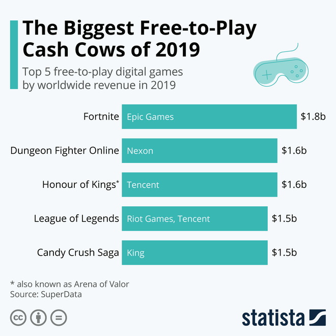 Vì sao game online thu phí không còn phổ biến ở thập kỷ này? - Ảnh 4.