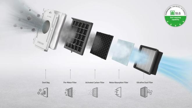 Đây là máy hút bụi cho... máy hút bụi của Samsung: Lọc bụi mịn PM3.0, thiết kế đẹp sang, giá tận 5 triệu nhưng vẫn được đánh giá đáng tiền - Ảnh 6.
