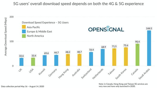 Trong khi nhiều quốc gia đạt tốc độ 5G hàng trăm megabits, Mỹ chỉ đạt trung bình 51Mbps - Ảnh 3.