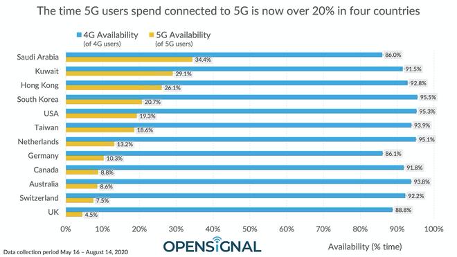Trong khi nhiều quốc gia đạt tốc độ 5G hàng trăm megabits, Mỹ chỉ đạt trung bình 51Mbps - Ảnh 2.