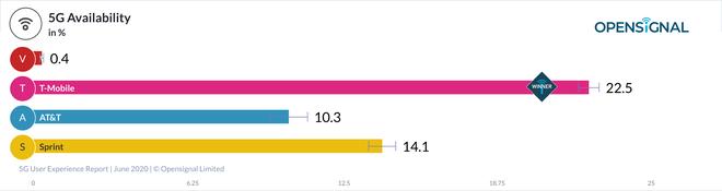 Trong khi nhiều quốc gia đạt tốc độ 5G hàng trăm megabits, Mỹ chỉ đạt trung bình 51Mbps - Ảnh 5.