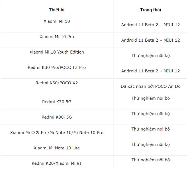 Đây là danh sách smartphone Xiaomi được cập nhật lên Android 11 - Ảnh 2.