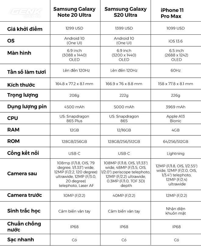 So sánh nhanh Galaxy Note 20/Note 20 Ultra với thế hệ tiền nhiệm S20 và đối thủ iPhone 11 Pro/Pro Max - Ảnh 3.