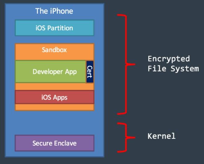 Là lớp bảo mật vững chắc nhất cho iPhone, iPad, hóa ra chip Secure Enclave của Apple lại có một lỗ hổng không thể vá - Ảnh 1.