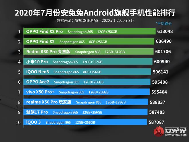 AnTuTu công bố top 10 smartphone Android có điểm benchmark cao nhất tháng 7/2020: OPPO vẫn tiếp tục dẫn đầu - Ảnh 1.