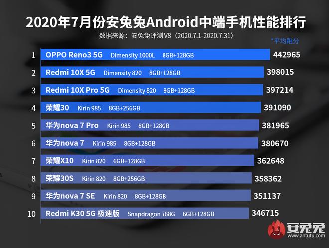 AnTuTu công bố top 10 smartphone Android có điểm benchmark cao nhất tháng 7/2020: OPPO vẫn tiếp tục dẫn đầu - Ảnh 3.