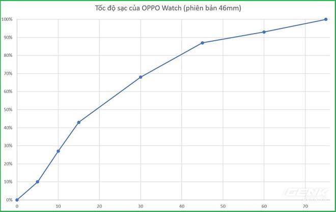 Tính năng này của OPPO Watch giúp giải quyết nỗi trăn trở của người dùng smartwatch - Ảnh 3.