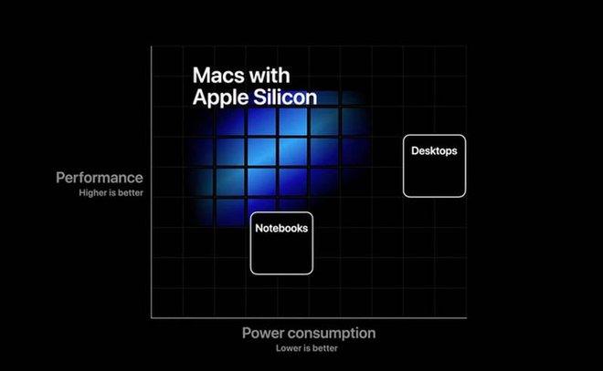 Thử so sánh chip Apple A-series với chip Intel trên máy Mac để thấy tiềm năng của chip Apple Silicon - Ảnh 8.