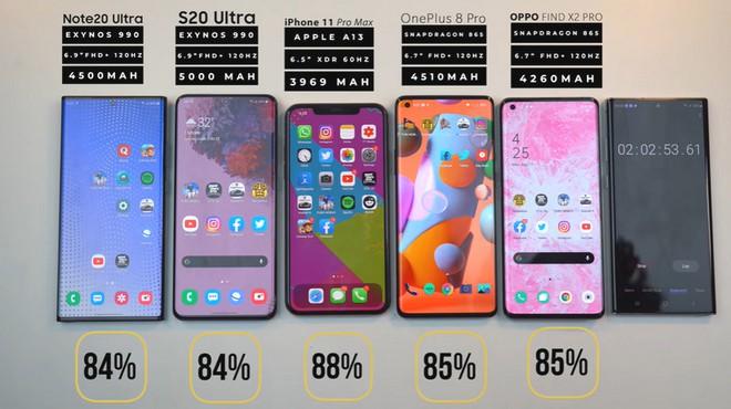 Đọ thời lượng pin Galaxy Note 20 Ultra với iPhone 11 Pro Max, Galaxy S20 Ultra, OnePlus 8 Pro và Oppo Find X2 Pro - Ảnh 3.