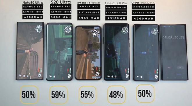 Đọ thời lượng pin Galaxy Note 20 Ultra với iPhone 11 Pro Max, Galaxy S20 Ultra, OnePlus 8 Pro và Oppo Find X2 Pro - Ảnh 7.