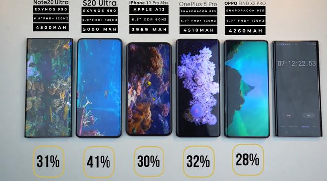 Đọ thời lượng pin Galaxy Note 20 Ultra với iPhone 11 Pro Max, Galaxy S20 Ultra, OnePlus 8 Pro và Oppo Find X2 Pro - Ảnh 8.
