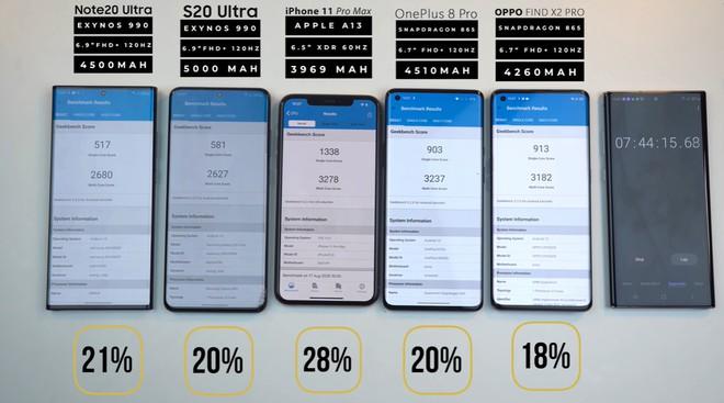 Đọ thời lượng pin Galaxy Note 20 Ultra với iPhone 11 Pro Max, Galaxy S20 Ultra, OnePlus 8 Pro và Oppo Find X2 Pro - Ảnh 9.