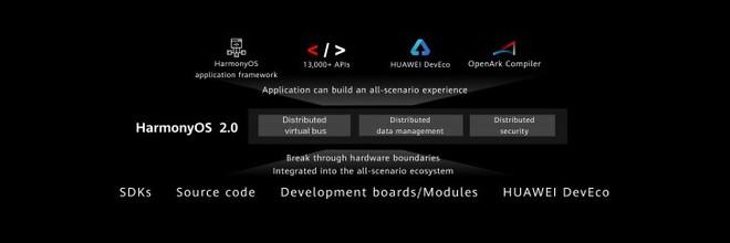 Huawei ra mắt phiên bản thứ 2 của hệ điều hành HarmonyOS - Ảnh 2.