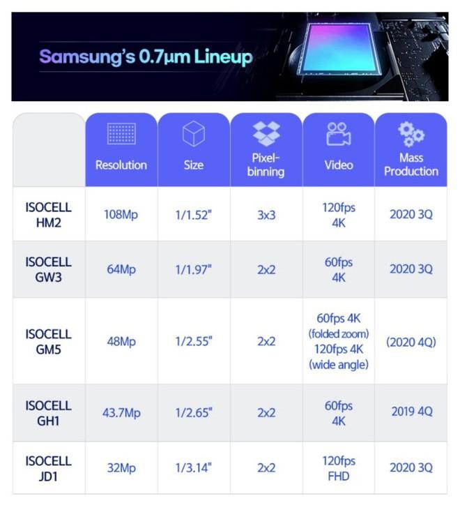 Samsung ra mắt loạt cảm biến máy ảnh mới, điểm ảnh nhỏ hơn, chụp HDR nhanh hơn - Ảnh 2.