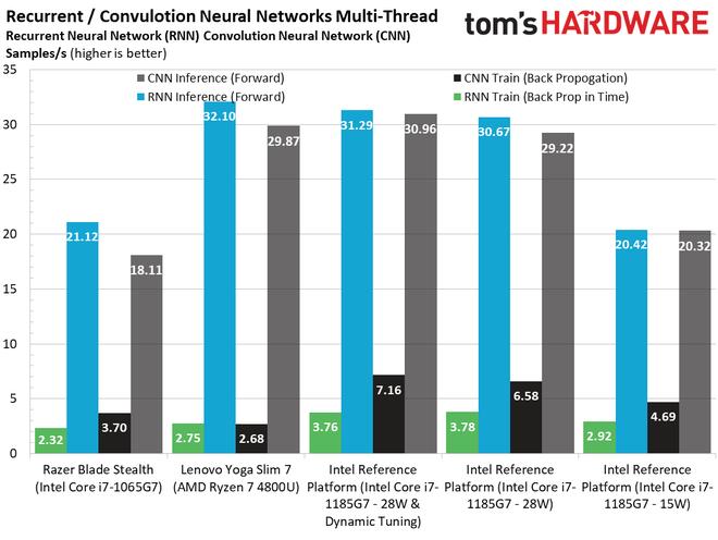 Đọ sức Intel Gen 11th và AMD 7nm, lần đầu tiên Intel chiến thắng về hiệu năng chip đồ họa tích hợp - Ảnh 11.