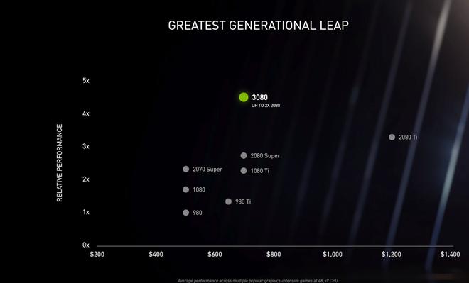 Quái vật chơi game mới của NVIDIA lộ diện: Hiệu năng bỏ xa RTX 2080 Ti, giá bán gây bất ngờ khiến AMD cũng phải run sợ - Ảnh 2.