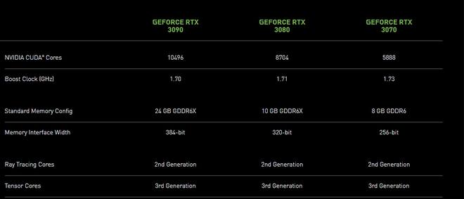 Quái vật chơi game mới của NVIDIA lộ diện: Hiệu năng bỏ xa RTX 2080 Ti, giá bán gây bất ngờ khiến AMD cũng phải run sợ - Ảnh 1.