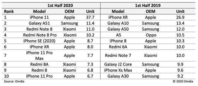 iPhone 11 là smartphone bán chạy nhất nửa đầu năm 2020, bỏ xa vị trí thứ hai - Ảnh 2.