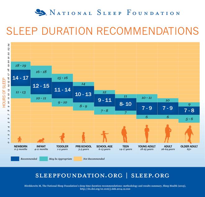Đây là lý do trẻ sơ sinh cần ngủ từ 14-17 tiếng mỗi ngày - Ảnh 1.