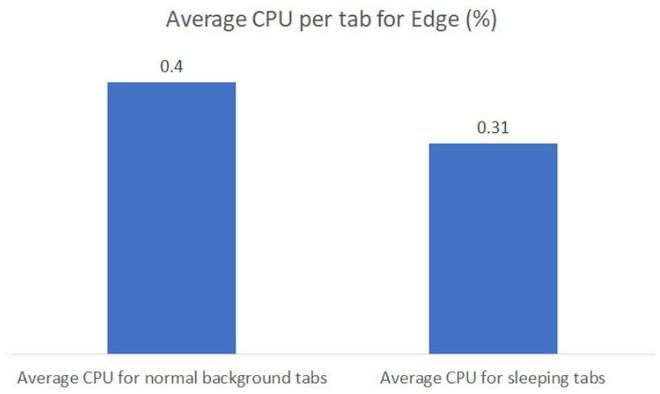 Microsoft Edge sắp có tính năng tối ưu bộ nhớ ấn tượng mà Google Chrome cần phải học hỏi - Ảnh 5.