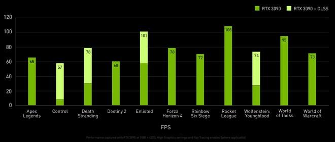 """Tổng hợp 5 điều cần biết về card đồ hoạ """"siêu to siêu khổng lồ"""" NVIDIA GeForce RTX 3090 mà chẳng mấy ai cần - Ảnh 3."""