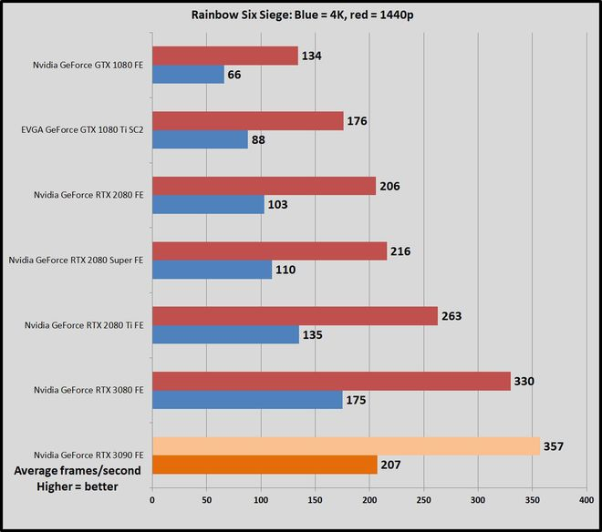 """Tổng hợp 5 điều cần biết về card đồ hoạ """"siêu to siêu khổng lồ"""" NVIDIA GeForce RTX 3090 mà chẳng mấy ai cần - Ảnh 2."""