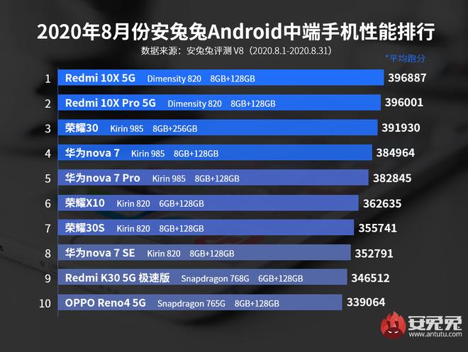 AnTuTu công bố 10 smartphone Android hiệu năng cao nhất tháng 8/2020: Xiaomi là ngôi vương mới - Ảnh 3.