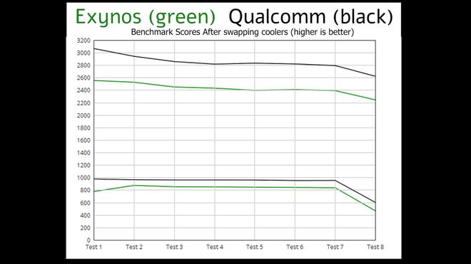 So sánh hiệu năng Galaxy Note20 Ultra bản Exynos và bản Snapdragon, kết quả đầy bất ngờ - Ảnh 7.