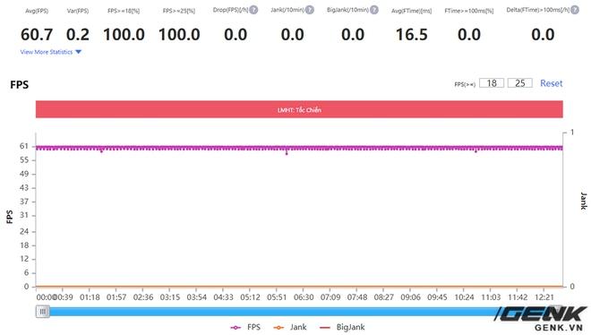 Đánh giá hiệu năng gaming trên Realme X7 Pro: Dimensity 1000+ cũng mạnh đấy, nhưng liệu đã bắt kịp được Qualcomm? - Ảnh 9.