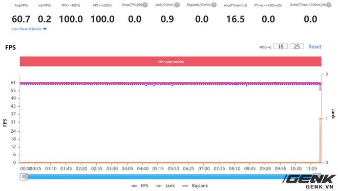 Đánh giá hiệu năng gaming trên Realme X7 Pro: Dimensity 1000+ cũng mạnh đấy, nhưng liệu đã bắt kịp được Qualcomm? - Ảnh 13.