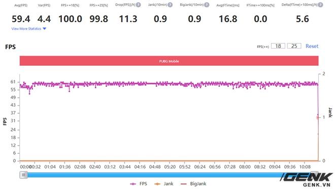 Đánh giá hiệu năng gaming trên Realme X7 Pro: Dimensity 1000+ cũng mạnh đấy, nhưng liệu đã bắt kịp được Qualcomm? - Ảnh 26.