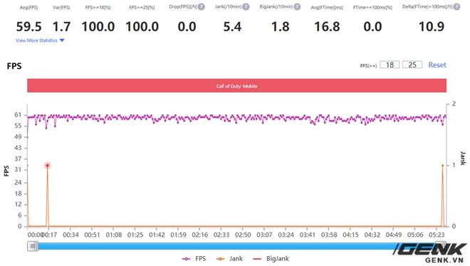 Đánh giá hiệu năng gaming trên Realme X7 Pro: Dimensity 1000+ cũng mạnh đấy, nhưng liệu đã bắt kịp được Qualcomm? - Ảnh 16.