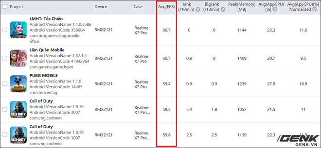 Đánh giá hiệu năng gaming trên Realme X7 Pro: Dimensity 1000+ cũng mạnh đấy, nhưng liệu đã bắt kịp được Qualcomm? - Ảnh 27.