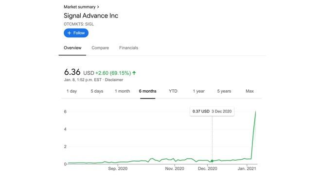 Nhờ Elon Musk kêu gọi dùng Signal, cổ phiếu một công ty không liên quan có tên tương tự tăng 1.100% - Ảnh 1.