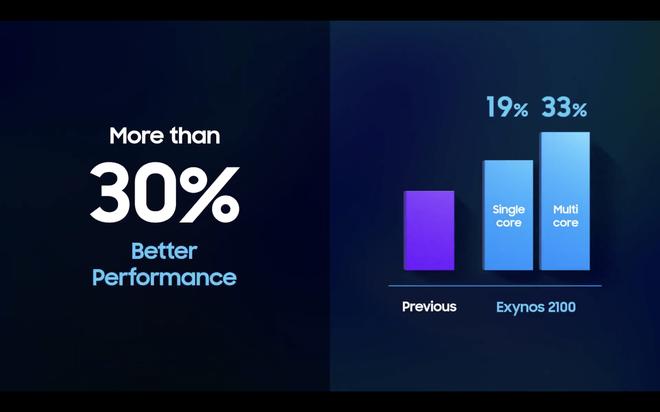 Samsung công bố Exynos 2100: 5nm, cấu trúc nhân giống Snapdragon 888, sẽ có mặt trên Galaxy S21 - Ảnh 3.